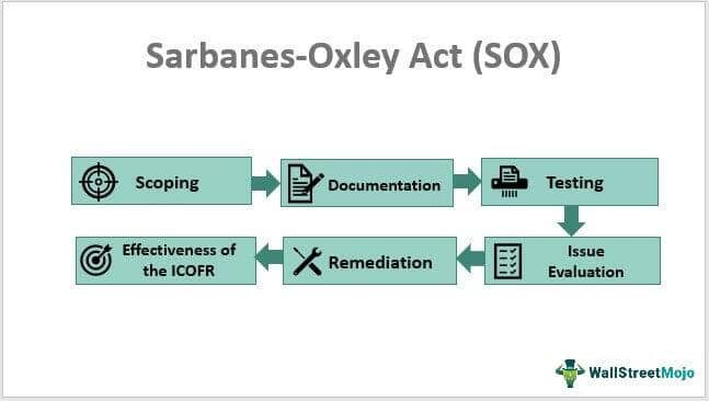SOX: the principles of Sarbanes and Oxley